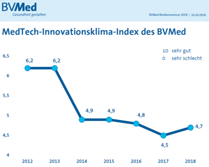 BVMed-Herbstumfrage 2018: Innovationsklima-Index des BVMed