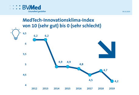 BVMed-Herbstumfrage 2019: Innovationsklima